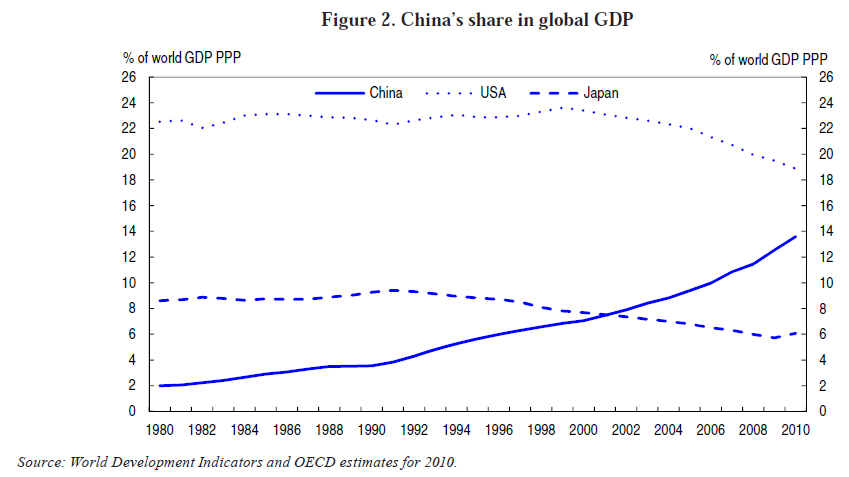 china-share-of-global-gdp.png