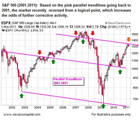 Resistance for Stocks