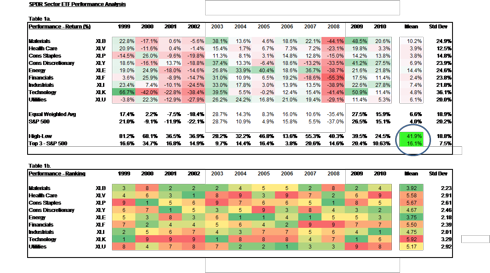 Table 1.  SPDR Sector Performance Analysis