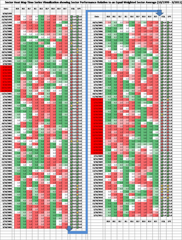 Sector Heat Map Time Series Visualization