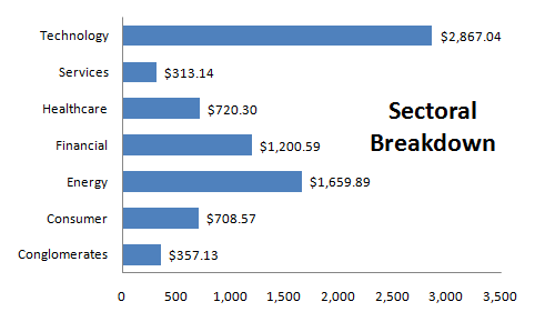 CalSTRS Sectoral Breakdown