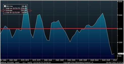 Bloomberg Housing Historical Averarage Housing Starts