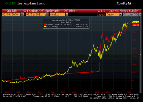 Fed Balance Sheet vs. Gold Price Chart