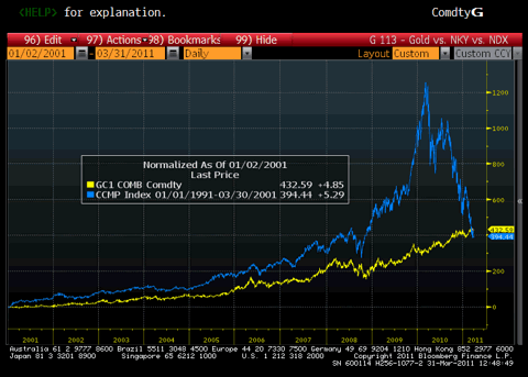 10 year Gold Prices vs. Nasdaq Prices During Tech Bubble Chart