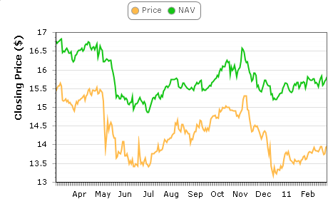 JGT Price and NAV