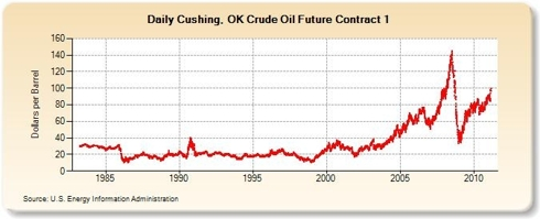 Crude Oil Futures Price