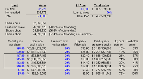 Fairholme Pro Forma Common Stock Ownership