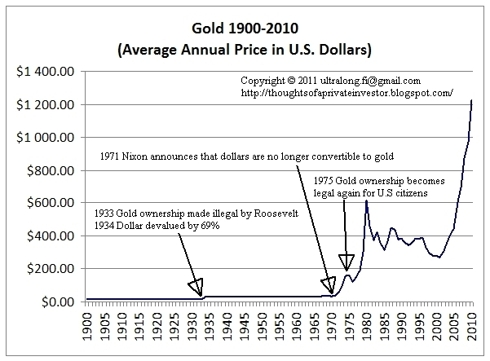 gold 1900-2010