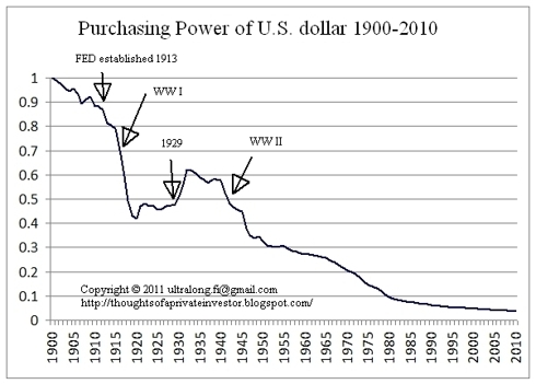 usd purchase power 1900 to 2010