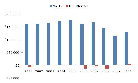 Sales and Net Income