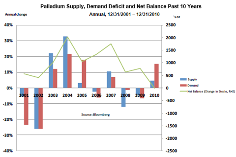 Palladium Supply/Demand/Net Balance - Past 10 Years