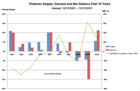 Platinum Supply/Demand/Net Balance; Past 10 Years