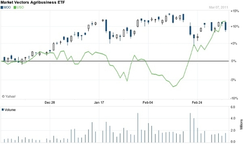 Market Vectors Agribusiness ETF