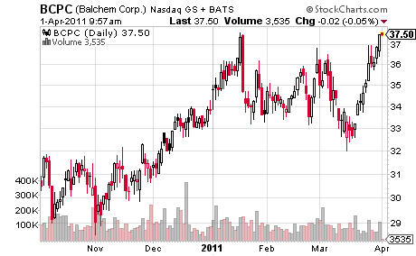 Balchem Corporation Price Chart