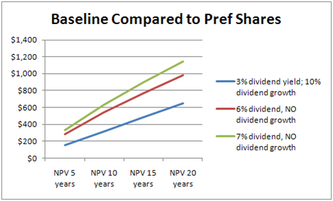 Baseline Compared to Pref Shares