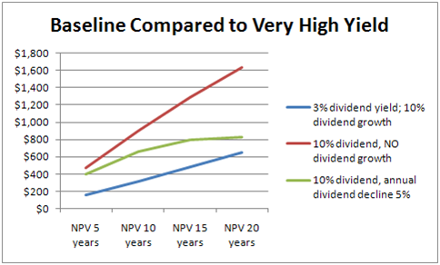 Baseline Compared to Very High Yield