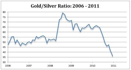 Gold/Silver Ratio: 2006 - 2011