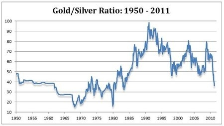Gold/Silver Ratio: 1950 - 2011
