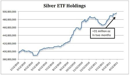 Silver ETF Holdings