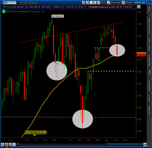 S&P 500 Inverse Head & Shoulders Pattern