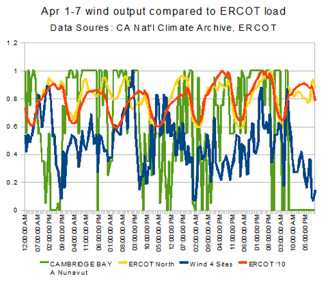 wind vs ERCOT