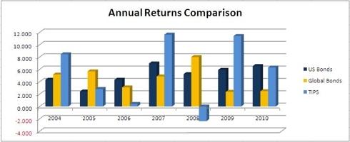 US Bonds, TIPs, Intl Bonds Returns