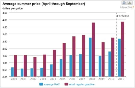 Average Summer Gas Prices