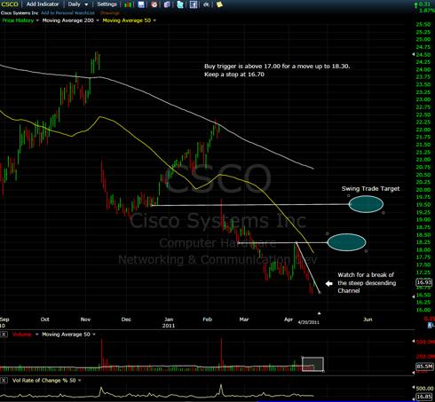 CSCO - Finally ready to Move up?