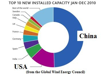Goldwind: Will Wind Be China&rsquo;s Next Big Export to the US?