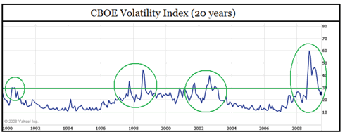 20 Year History of the VIX