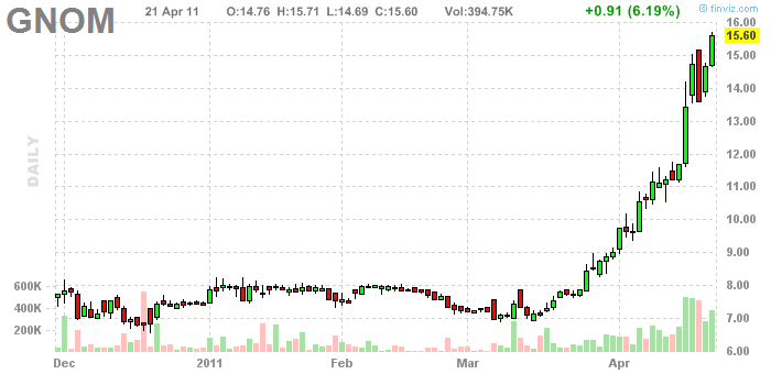 April | 2011 | SCOTT'S INVESTMENTS