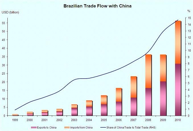 brazil-china-trade.jpg