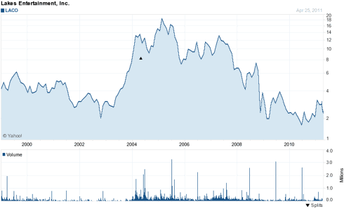 Fig 1: Laco stock price