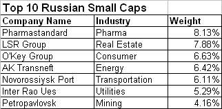 Top 10 Russian Small Caps