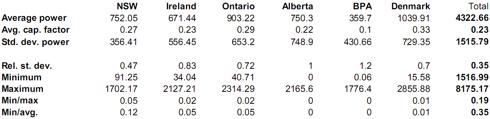 Derived information from Jan 2010 data