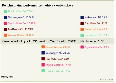 Major US Automakers Benchmarked Against Industry Average