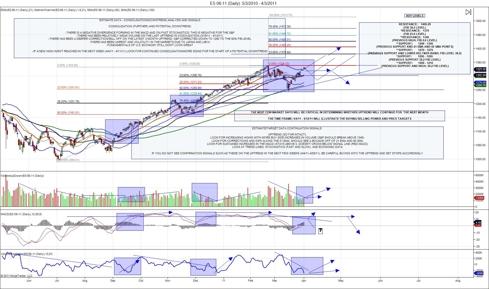 S&P 500 E-mini ES 6-11 Analysis #1