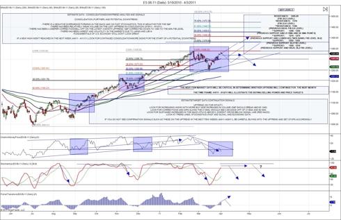 S&P 500 E-mini ES 6-11 Analysis #2