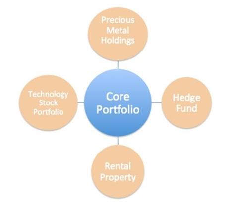 Core Satellite Diagram