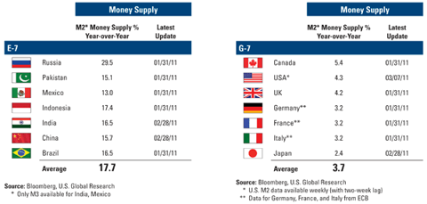 E-7, G-7 Money Supply