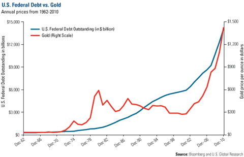 U.S. Federal Debt vs. Gold