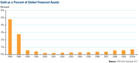 Gold as a percent of global financial assets