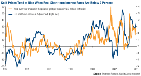 Gold prices tend to rise when real short-term interest rates are below 2%