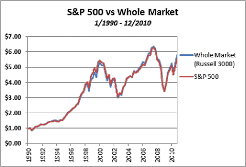 S&P 500 vs Whole Market - 1990-2010
