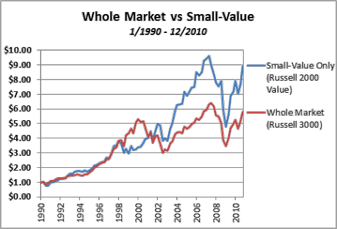 Whole Market vs Small-Value 1990-2010