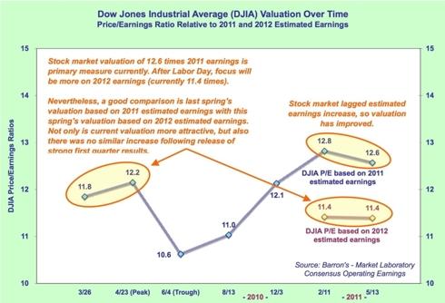 DJIA price/earnings ratios