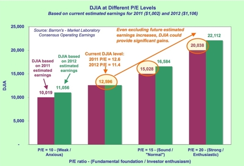 DJIA at different PE levels