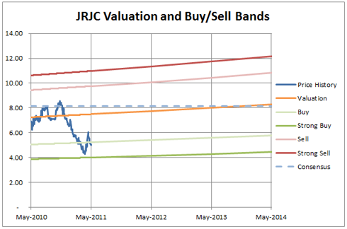 JRJC Valuation