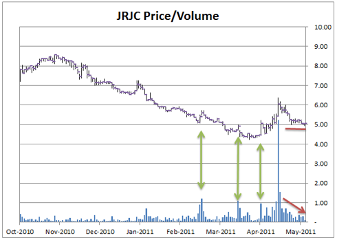 JRJC Price Volume