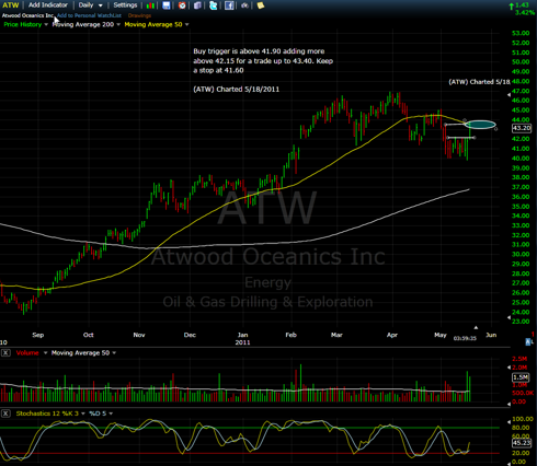ATW Long Play of the Day by Scottrends.com